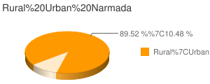 Narmada census population